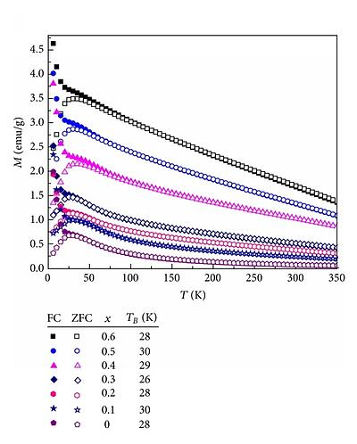 ZFC and FC magnetization curves