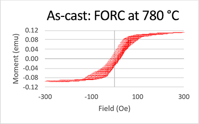 FORC curve for nanocomposite magnetic material
