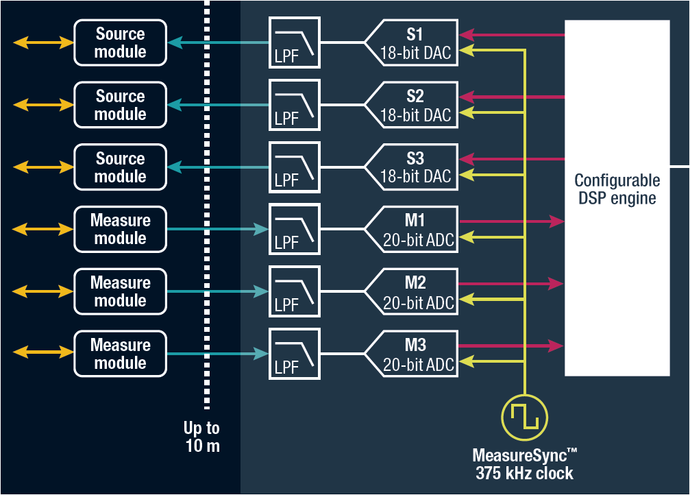 M81-MeasureSync-Timing