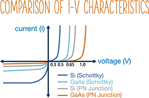 Comparison of I-V characteristics