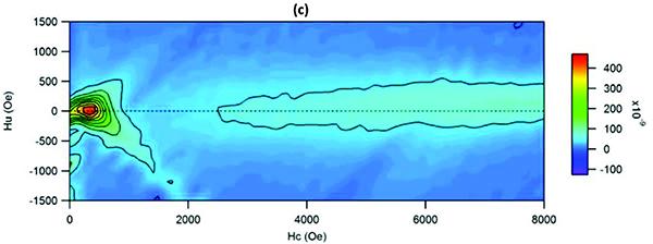 exchange-biased-fe3−xo4-coo-forc-diagram