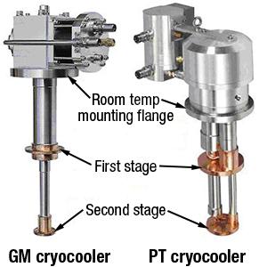 gm-vs-pt-cryocooler